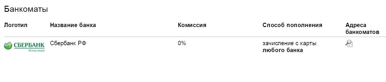 Банкоматы Сбербанка Яндекс