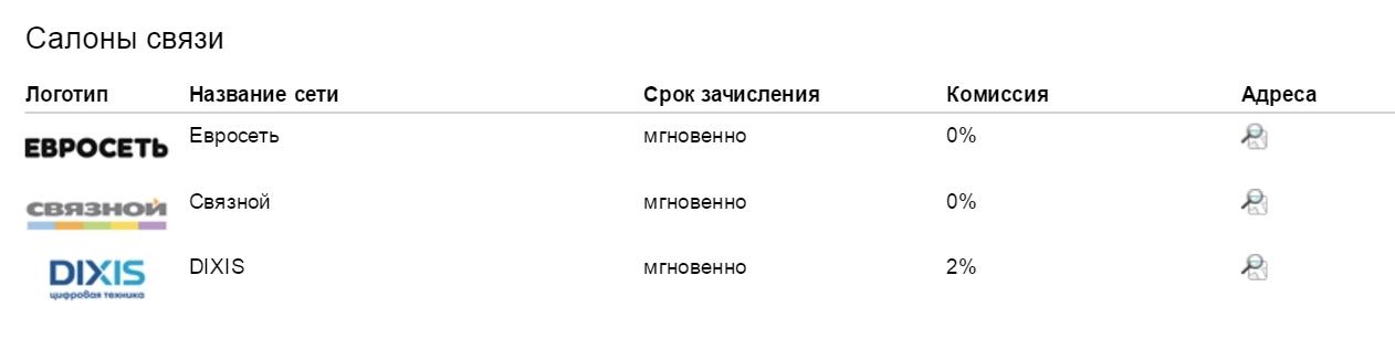 Салоны связи Яндекс