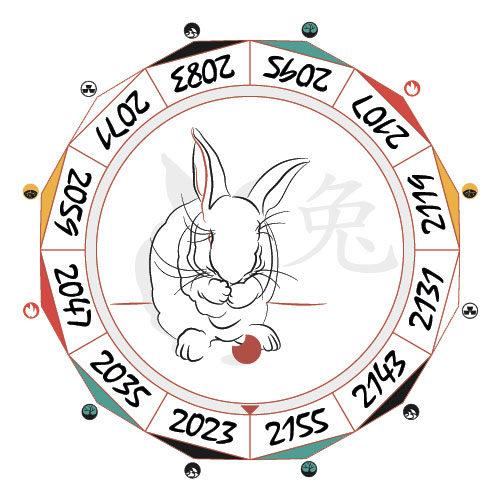 Активация благородного для человека рожденного в год Кролика